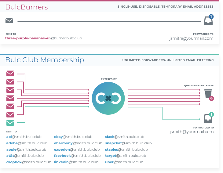 BulcBurners vs. Membership
