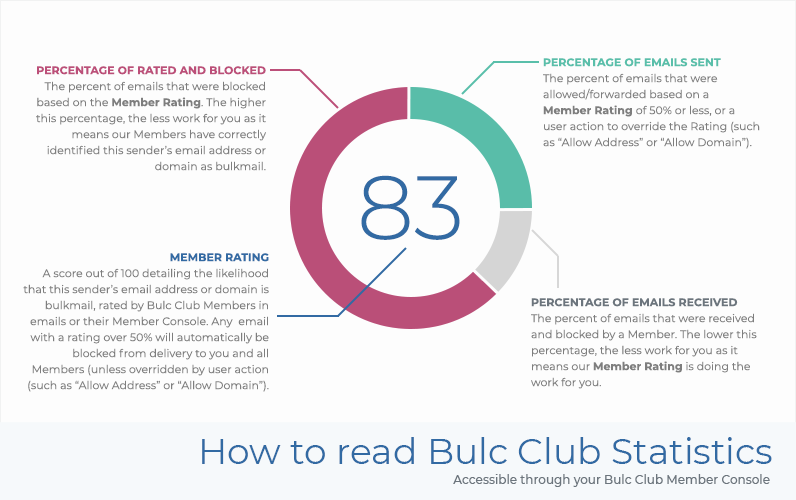 How to read Bulc Club Statistics