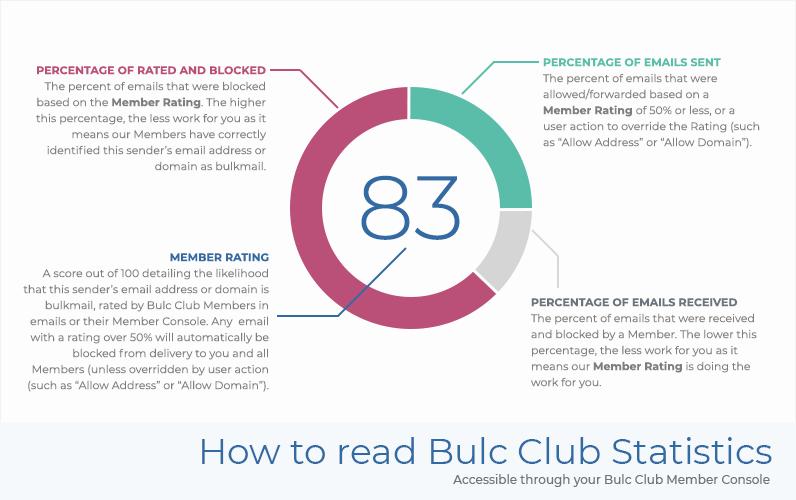 Bulc Club Statistics